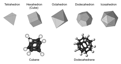 Platonic solids and hydrocarbons. Figure adapted from https://en.wikipedia.org/wiki/Platonic_hydrocarbon.