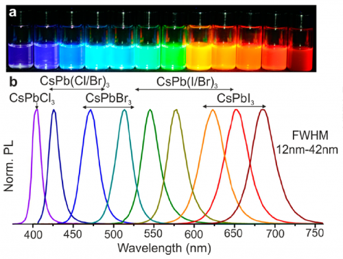 Figure 2. Color tunability of lead halide perovskites. a. Solutions containing nanocrystals of lead halide nanocrystals emitting over the visible range. b. Emission spectrum of lead halide perovskites depending on their halide composition. Figure obtained from the works done by Protesescu et al.7